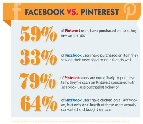 Part of an infographic from Steelhouse's Facebook vs Pinterest ecommerce study