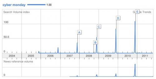 Google Keyword Trends results for Cyber Monday